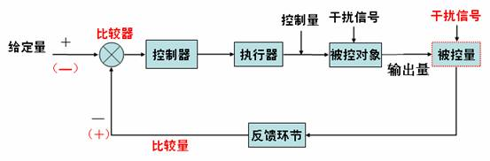 刘琼发(粤版通用技术教材主编,华南师范大学教授) 一. 开环和闭环控制系统的定义分析 二. 开环和闭环控制系统的区别及判断方法 三. 闭环控制系统的方框结构及与实际系统的对应关系 四. 闭环控制系统的各部分结构的基本概念的归纳总结 五. 开闭环, 自动和手动控制系统的总结 问题研讨 1: 1.